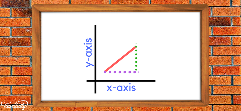 changes across x-y axis