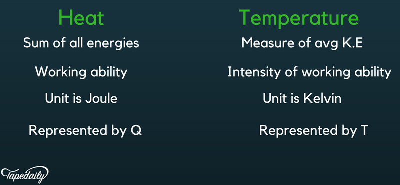 main difference between heat and temperature