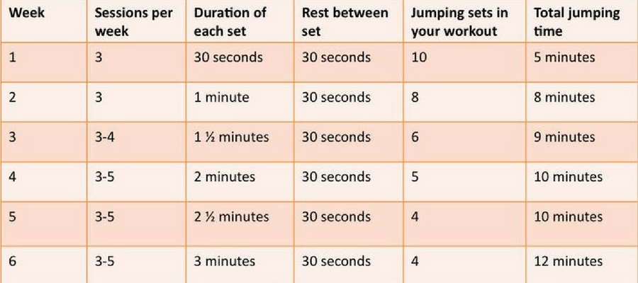 results of jump rope