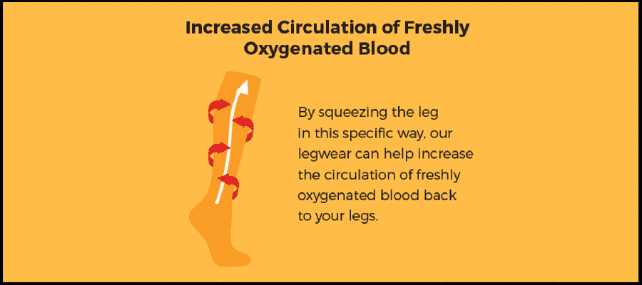 Increase Circulation in legs
