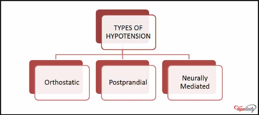 Types of hypotension